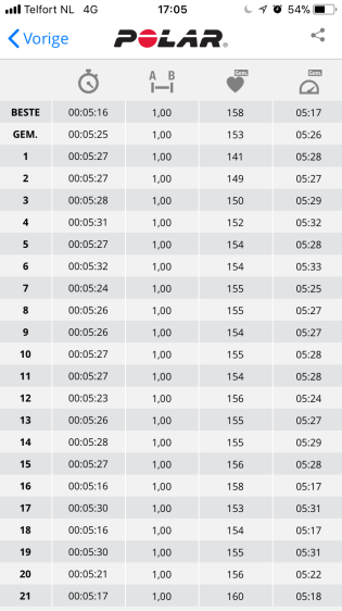 Splits per kilometer tijdens de CPC halve marathon